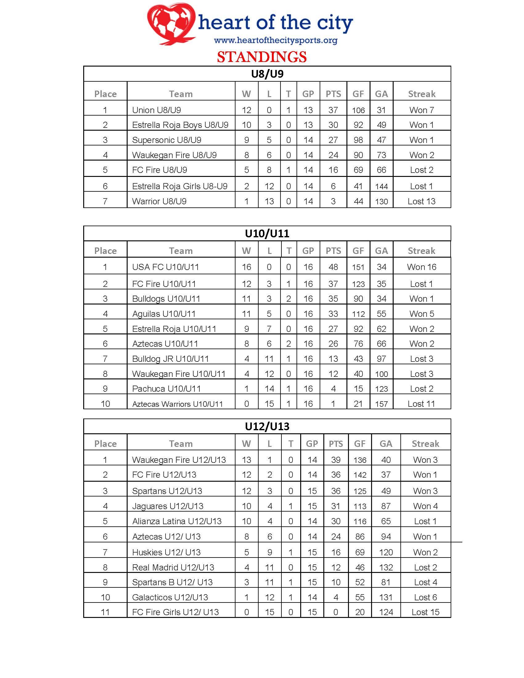 Standings04.26