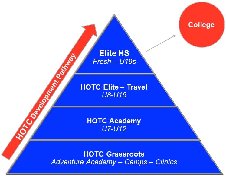 HOTC Program Pyramid 3