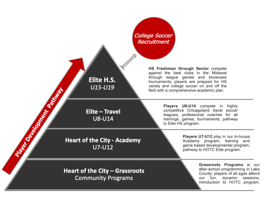 HOTC Program Pyramid 3-27-20 copy
